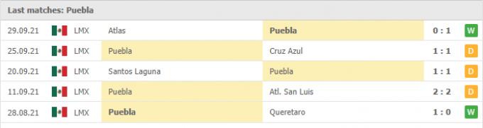 Kết quả Puebla vs Pachuca | Liga MX | 07h00 ngày 02/10/2021