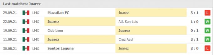 Kết quả Juarez vs Monterrey | Liga MX | 09h00 ngày 02/10/2021