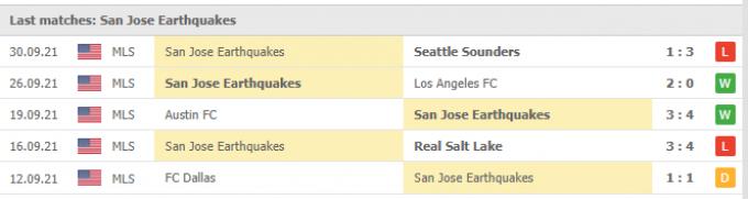 Nhận định Vancouver Whitecaps vs San Jose Earthquakes | MLS | 09h00 ngày 03/10/2021
