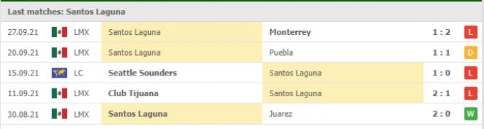 Kết quả Santos Laguna vs Mazatlan | Liga MX | 07h00 ngày 03/10/2021