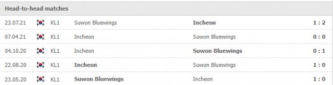 Nhận định Incheon United vs Suwon Bluewings | K League 1 | 17h00 ngày 02/10/2021