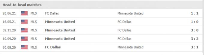 Kết quả Dallas vs Minnesota United   MLS   07h00 ngày 03/10/2021