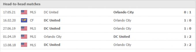 Nhận định Orlando City vs DC United   MLS   06h30 ngày 03/10/2021