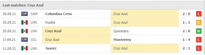 Nhận định Club Tijuana vs Cruz Azul | Liga MX | 09h00 ngày 04/10/2021