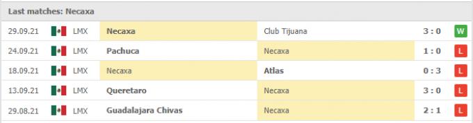 Nhận định Tigres UANL vs Club Necaxa | Liga MX | 07h00 ngày 04/10/2021