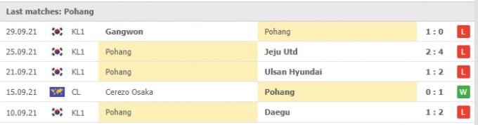 Kết quả Gwangju FC vs Pohang Steelers   K League 1   14h30 ngày 03/10/2021