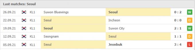 Kết quả FC Seoul vs Daegu FC | K League 1 | 17h00 ngày 03/10/2021