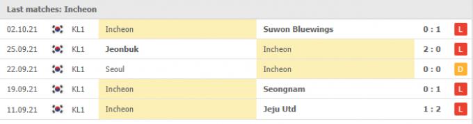 Kết quả Incheon United vs Gangwon FC | K League 1 | 17h00 ngày 06/10/2021