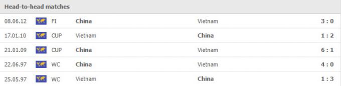 Nhận định <b>Việt Nam vs Trung Quốc: Kẻ tám lạng, người nửa cân</b>