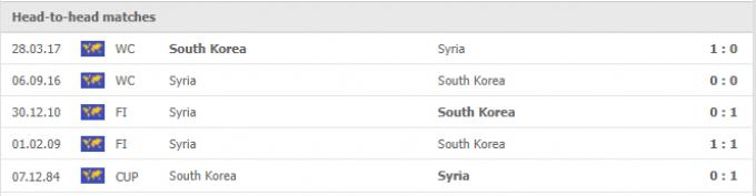 Nhận định Hàn Quốc vs Syria   World Cup 2022   18h00 ngày 07/10/2021