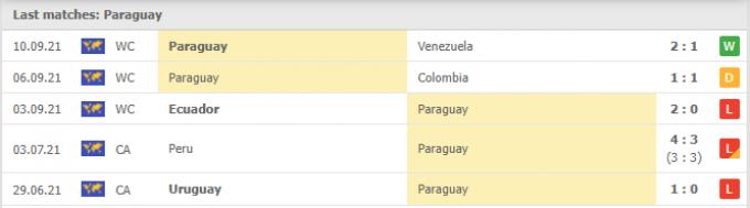 Nhận định Paraguay vs Argentina | World Cup 2022 | 06h00 ngày 08/10/2021