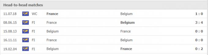 Nhận định Bỉ vs Pháp | Nations League | 01h45 ngày 08/10/2021