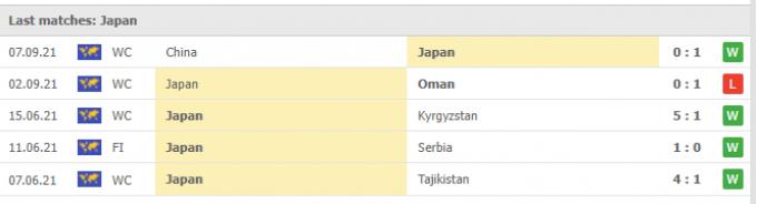 Nhận định Saudi Arabia vs Nhật Bản | World Cup 2022 | 00h00 ngày 08/10/2021