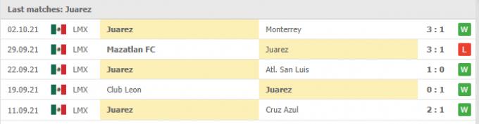 Nhận định Juarez vs Queretaro | Liga MX | 07h00 ngày 09/10/2021