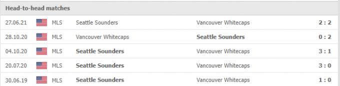 Kết quả Seattle Sounders vs Vancouver Whitecaps | MLS | 08h00 ngày 10/10/2021