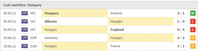 Nhận định Anh vs Hungary | World Cup 2022 | 01h45 ngày 13/10/2021