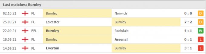 Nhận định Man City vs Burnley   Premier League   21h00 ngày 16/10/2021