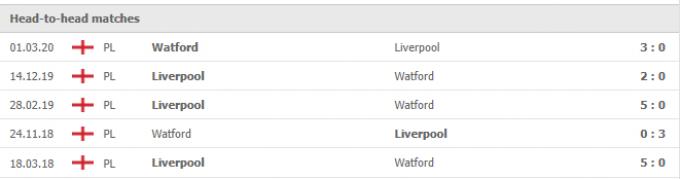Nhận định Watford vs Liverpool   Premier League   18h30 ngày 16/10/2021