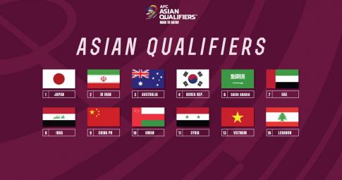 Lịch thi đấu <b>Vòng loại thứ 3 World Cup 2022 khu vực châu Á</b> mới nhất